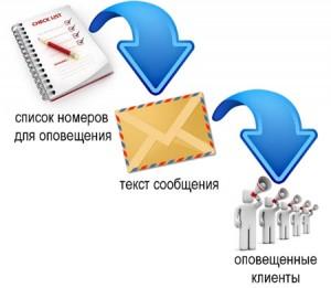 СМС рассылка по базе
