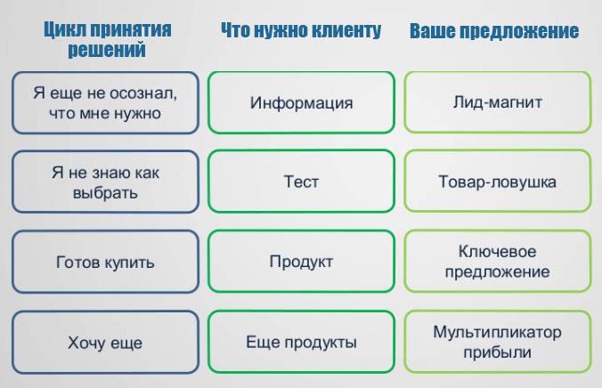 этапы принятия решений клиентов