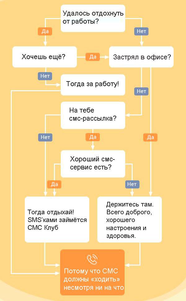 сервис смс-рассылок СМС Клуб Украина