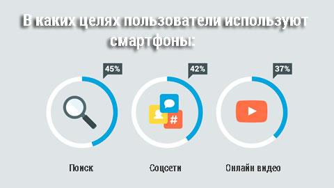 статистика по интернет-пользователям 2016