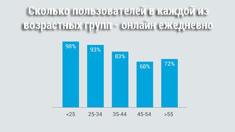 статистика интернет-пользователей 2016