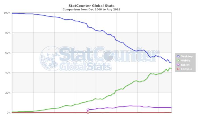 рост мобильных пользователей