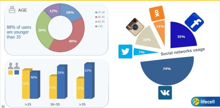 мобильный трафик по соцсетям 2016