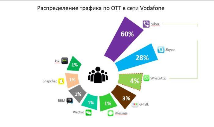 трафик по мессенджерам в сети Водафон