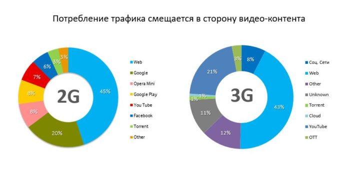структура мобильного трафика Водафон 2016
