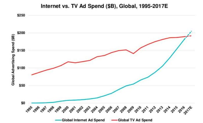 интернет и телевизионная реклама
