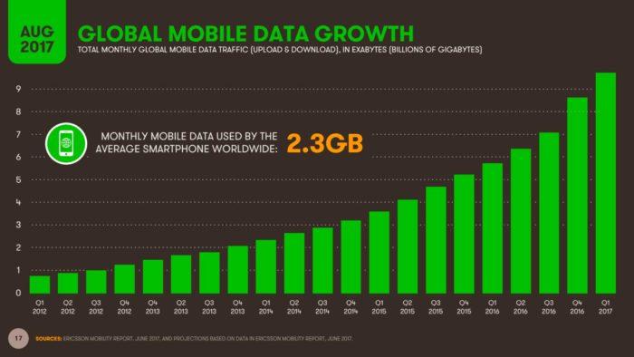 мобильный трафик в мире