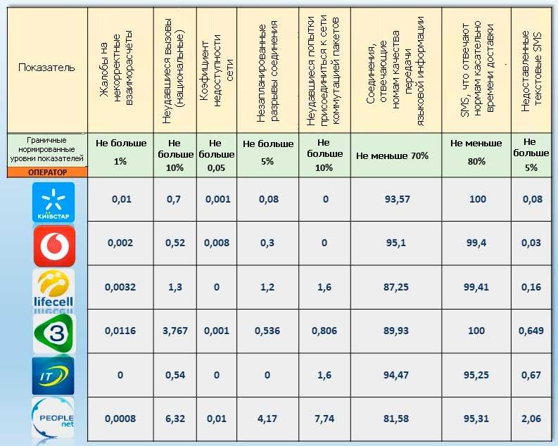 качество мобильных услуг в Украине