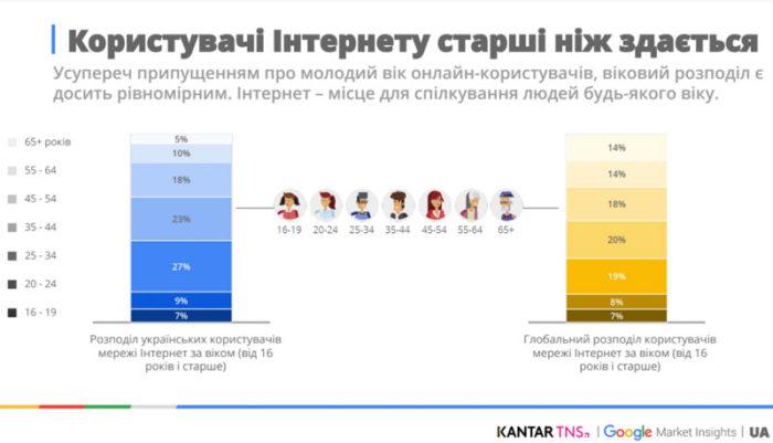 интернет-пользователи украины