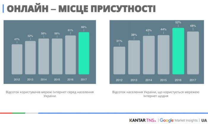 исследования интернет-пользователей украины
