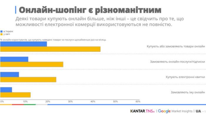 онлайн шопинг украинцев