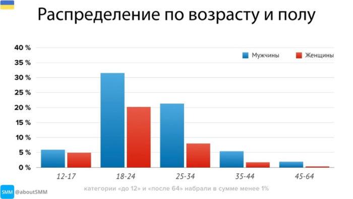 возраст аудитории телеграм в украине