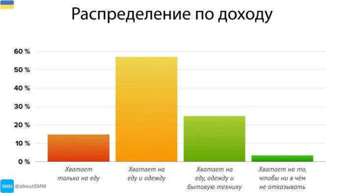 платежеспособность аудитории телеграм в украине