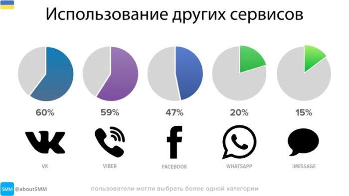 популярные мессенджеры в украине