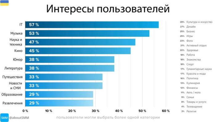 интересы аудитории телеграм в украине