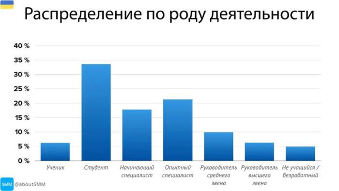 аудитория телеграм в украине